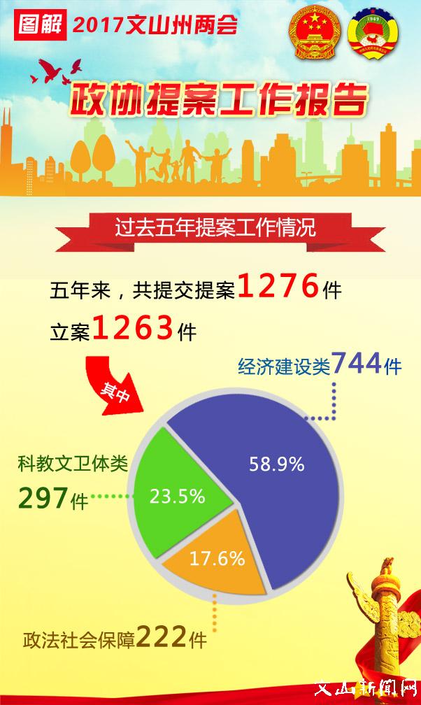 图解2017年政协提案工作报告-云南文山州政府