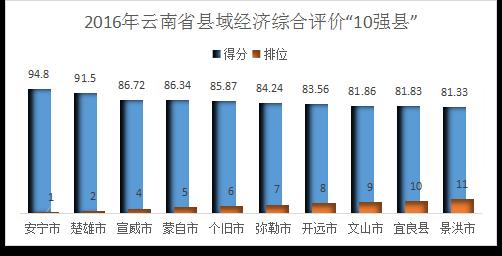 2019年县域经济排行_又要火了 全省县域经济综合竞争力排名出炉 快看利辛排第几